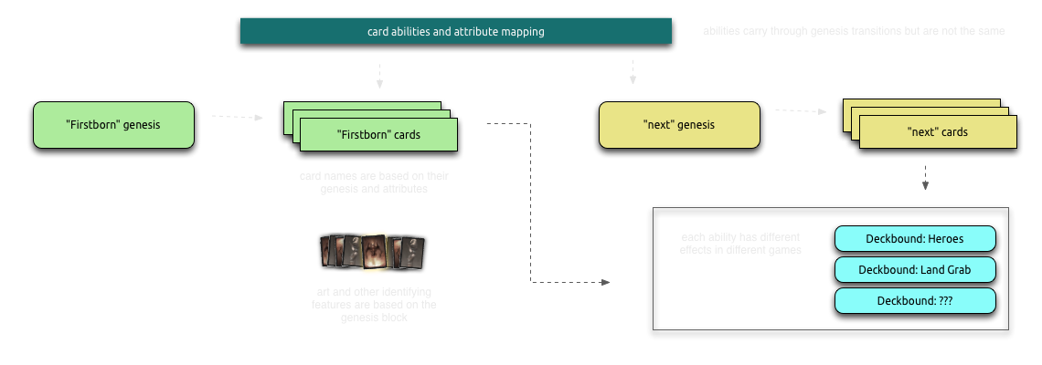 Card genesis diagram